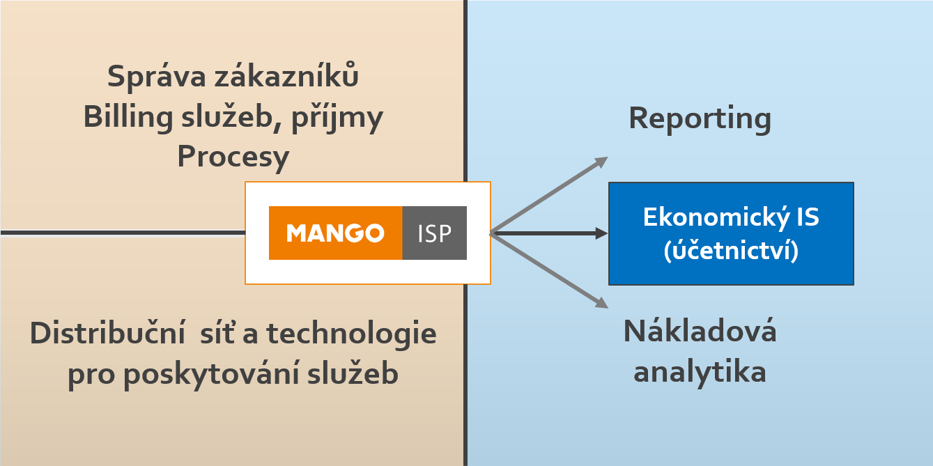 Schéma pozice Mango ISP v IT/IS infrastruktuře